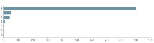 Chart?cht=bhs&chs=500x140&chbh=10&chco=6f92a3&chxt=x,y&chd=t:90,5,4,1,0,0,0&chm=t+90%,333333,0,0,10|t+5%,333333,0,1,10|t+4%,333333,0,2,10|t+1%,333333,0,3,10|t+0%,333333,0,4,10|t+0%,333333,0,5,10|t+0%,333333,0,6,10&chxl=1:|other|indian|hawaiian|asian|hispanic|black|white